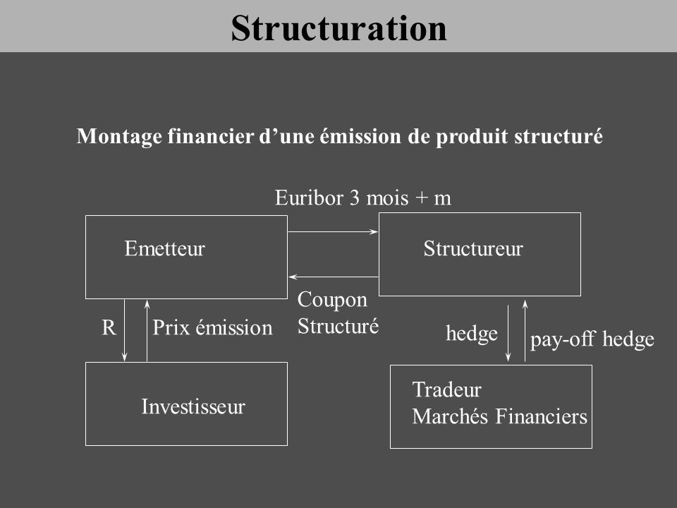 Structuration Montage financier d'une émission de produit structuré