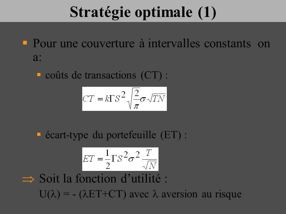 Stratégie optimale (1) Pour une couverture à intervalles constants on a: coûts de transactions (CT) :