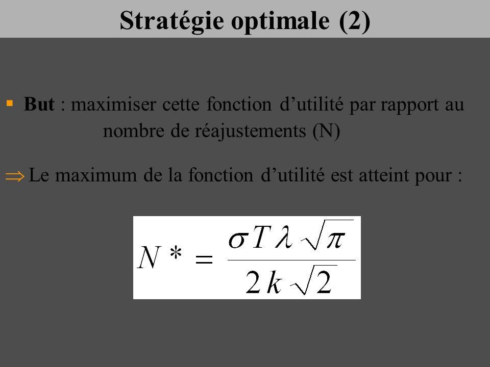 Stratégie optimale (2) But : maximiser cette fonction d'utilité par rapport au nombre de réajustements (N)
