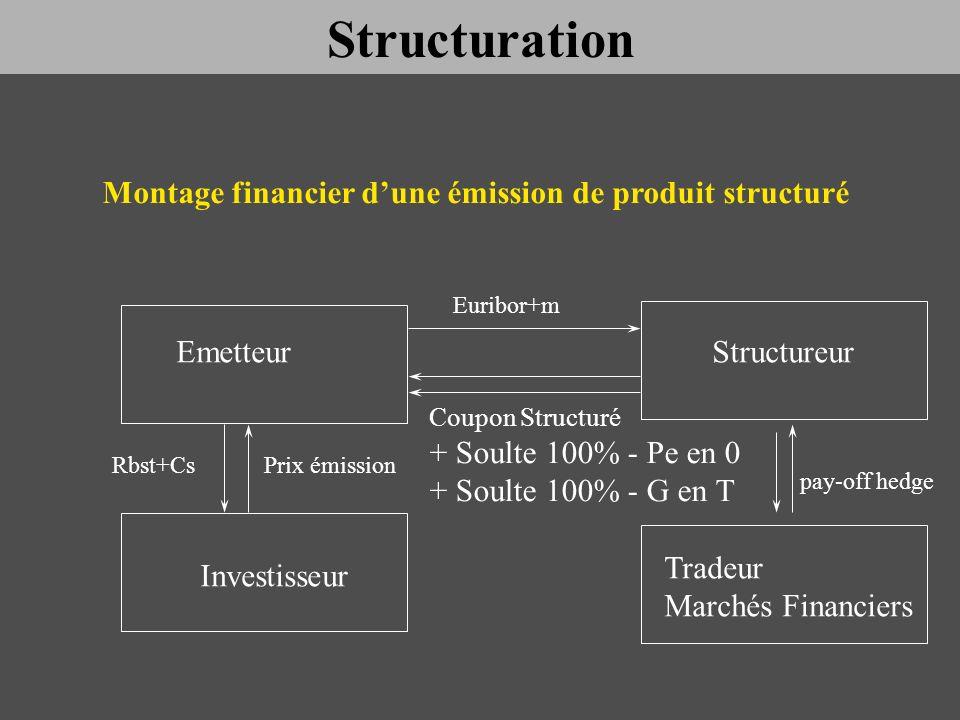 Montage financier d'une émission de produit structuré