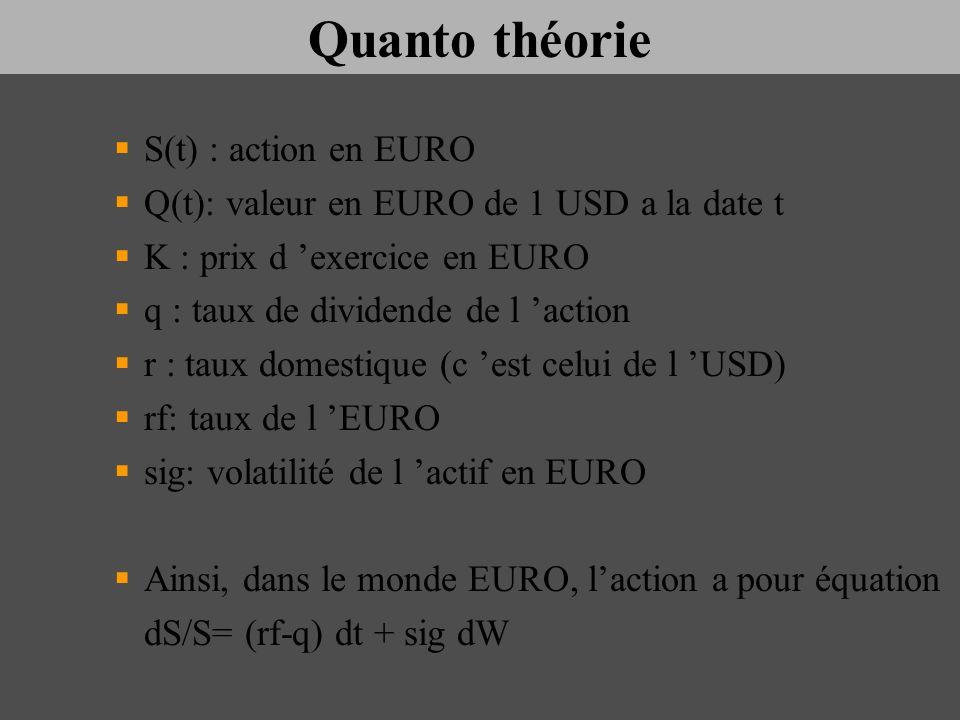 Quanto théorie S(t) : action en EURO