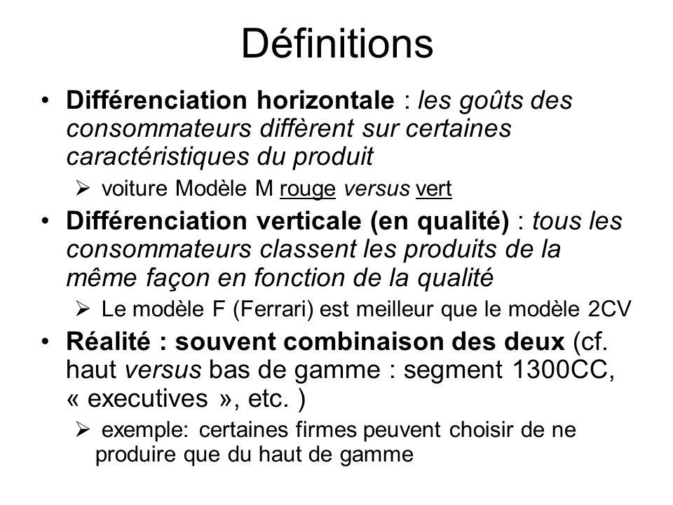 Définitions Différenciation horizontale : les goûts des consommateurs diffèrent sur certaines caractéristiques du produit.