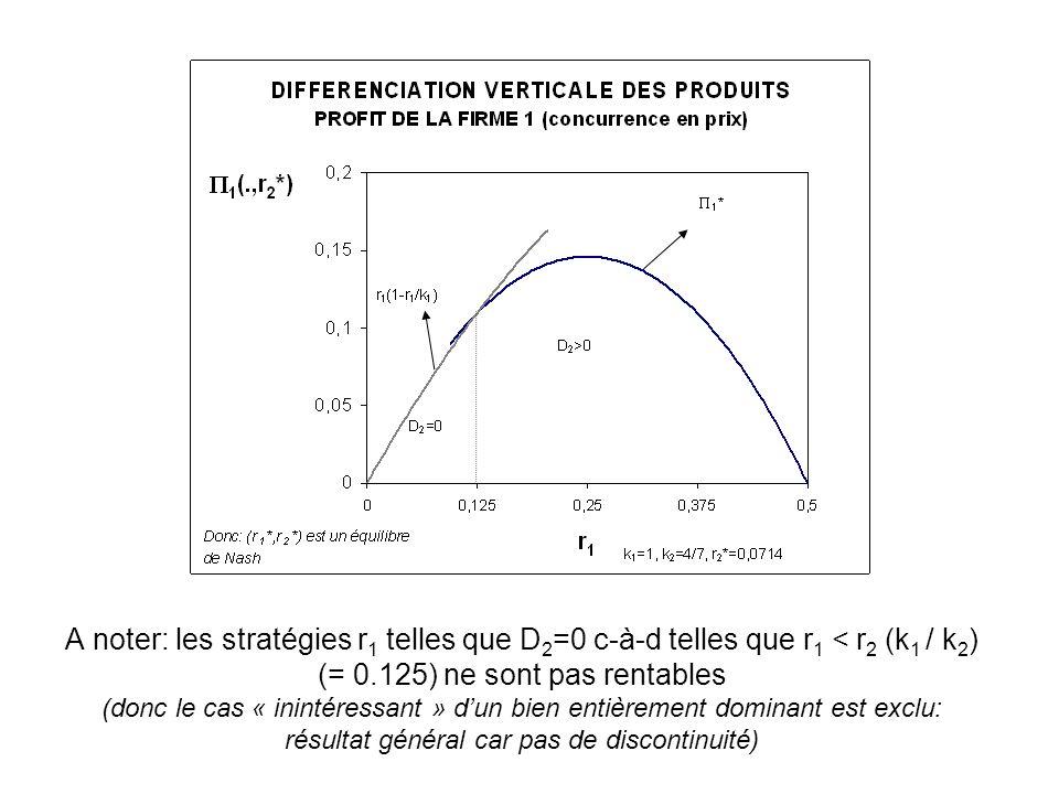 A noter: les stratégies r1 telles que D2=0 c-à-d telles que r1 < r2 (k1 / k2) (= 0.125) ne sont pas rentables (donc le cas « inintéressant » d'un bien entièrement dominant est exclu: résultat général car pas de discontinuité)
