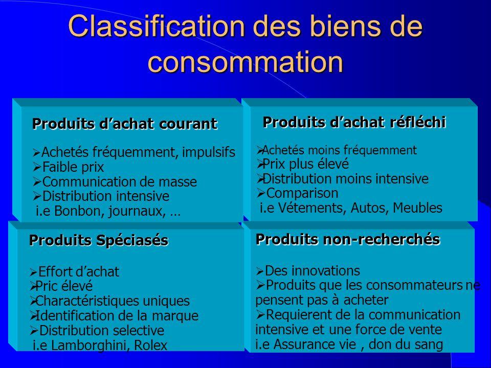 Classification des biens de consommation