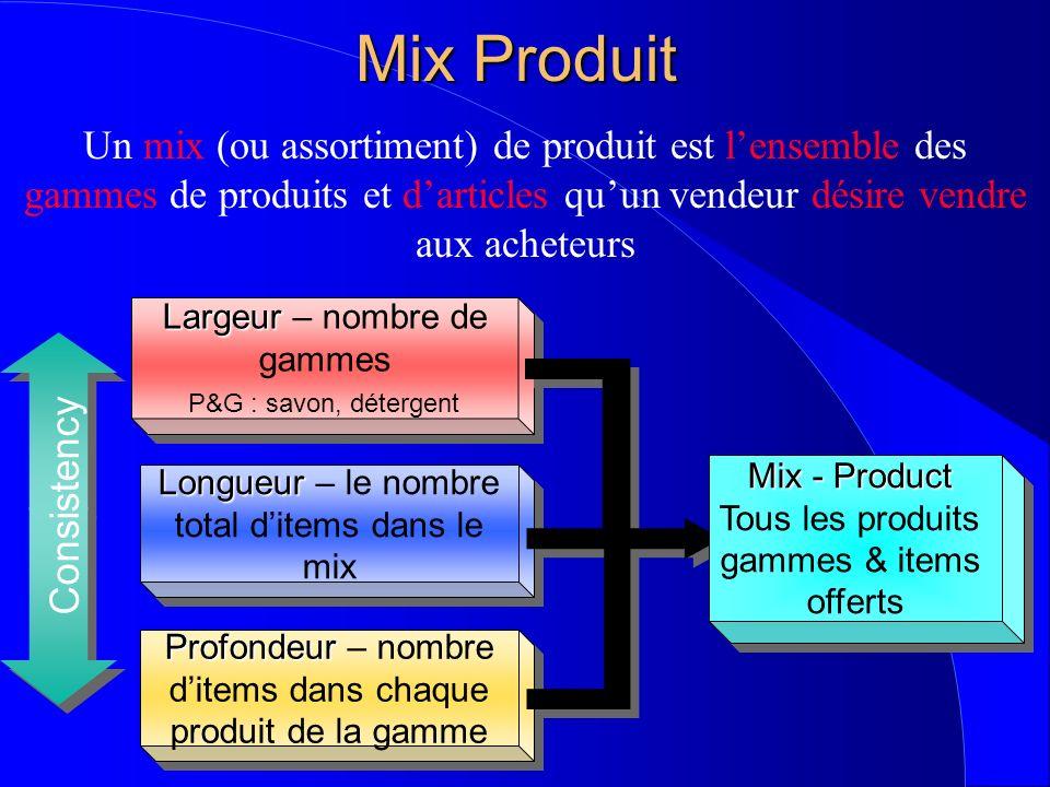 Mix Produit Un mix (ou assortiment) de produit est l'ensemble des gammes de produits et d'articles qu'un vendeur désire vendre aux acheteurs.