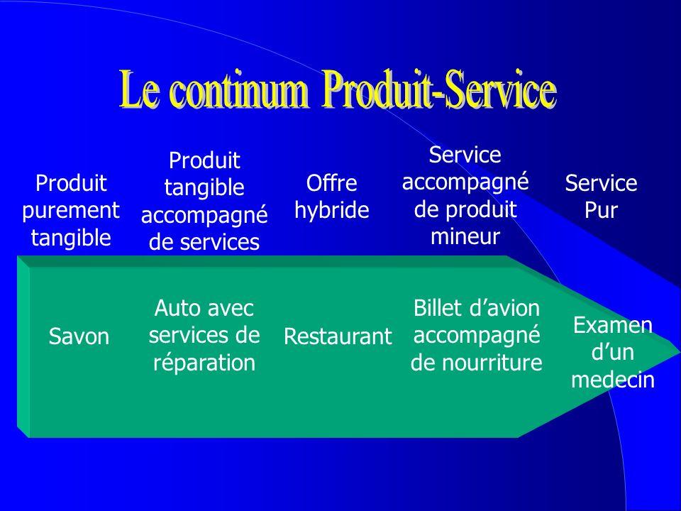 Le continum Produit-Service