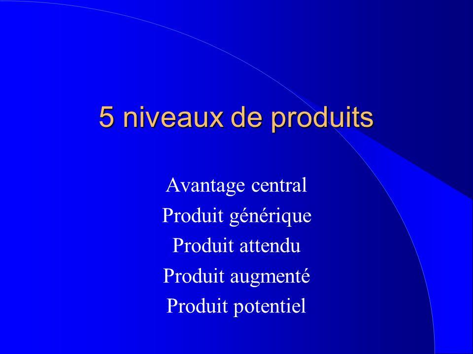 5 niveaux de produits Avantage central Produit générique