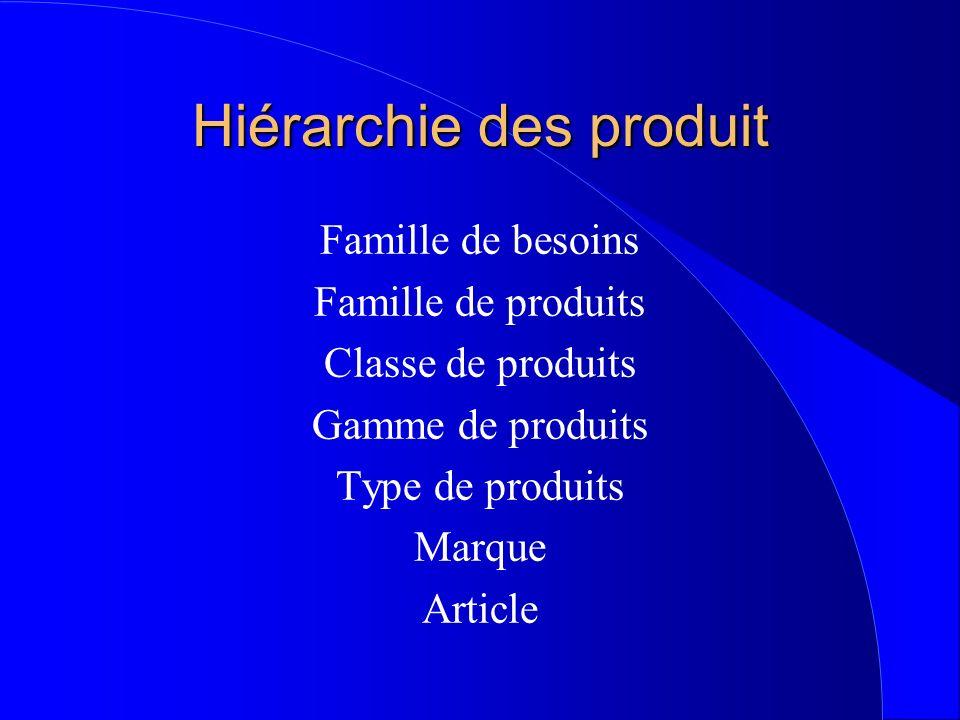 Hiérarchie des produit