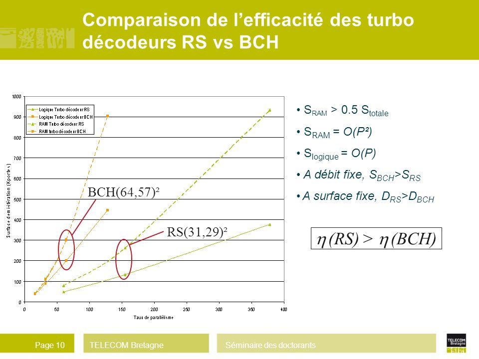 Comparaison de l'efficacité des turbo décodeurs RS vs BCH