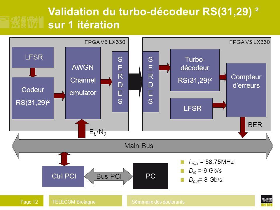 Validation du turbo-décodeur RS(31,29) ² sur 1 itération