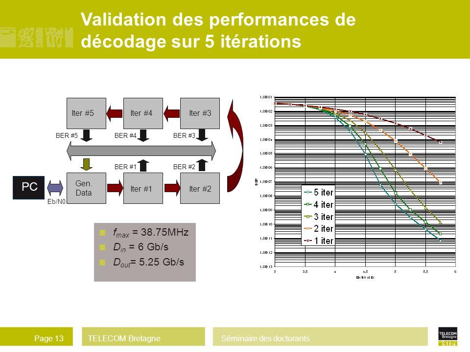 Validation des performances de décodage sur 5 itérations