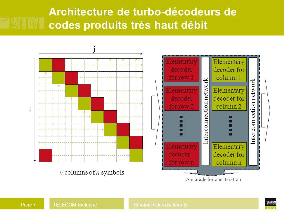 Architecture de turbo-décodeurs de codes produits très haut débit