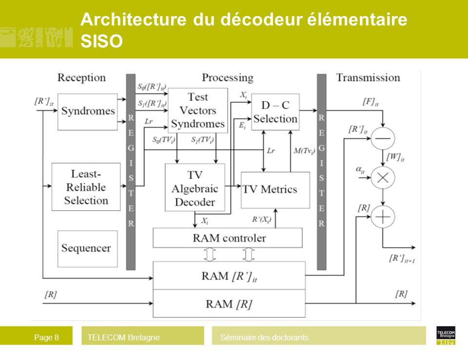 Architecture du décodeur élémentaire SISO