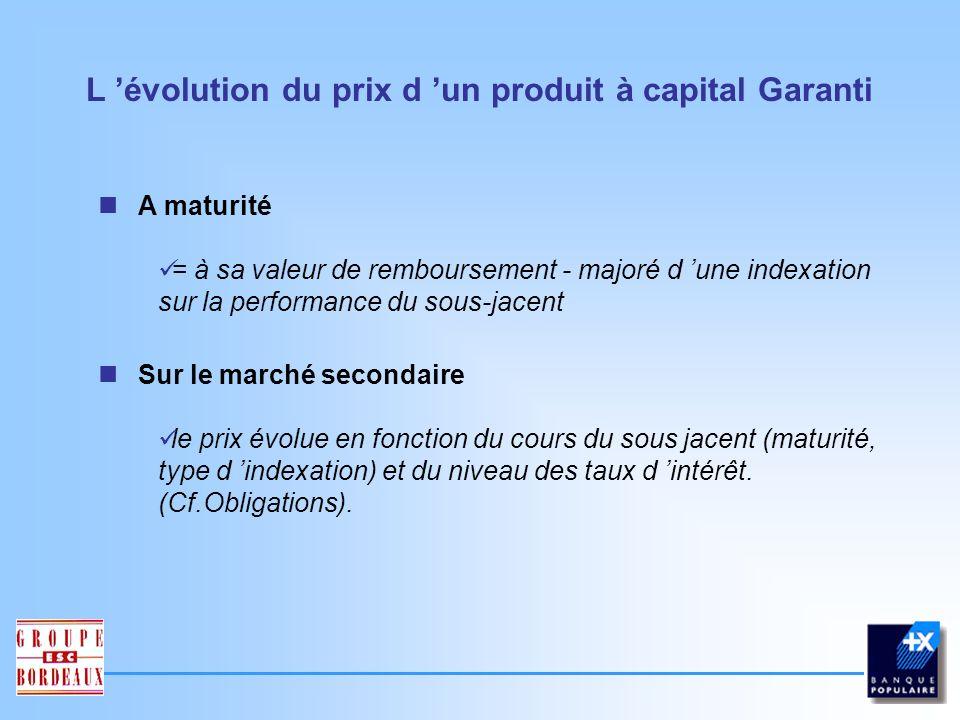 L 'évolution du prix d 'un produit à capital Garanti