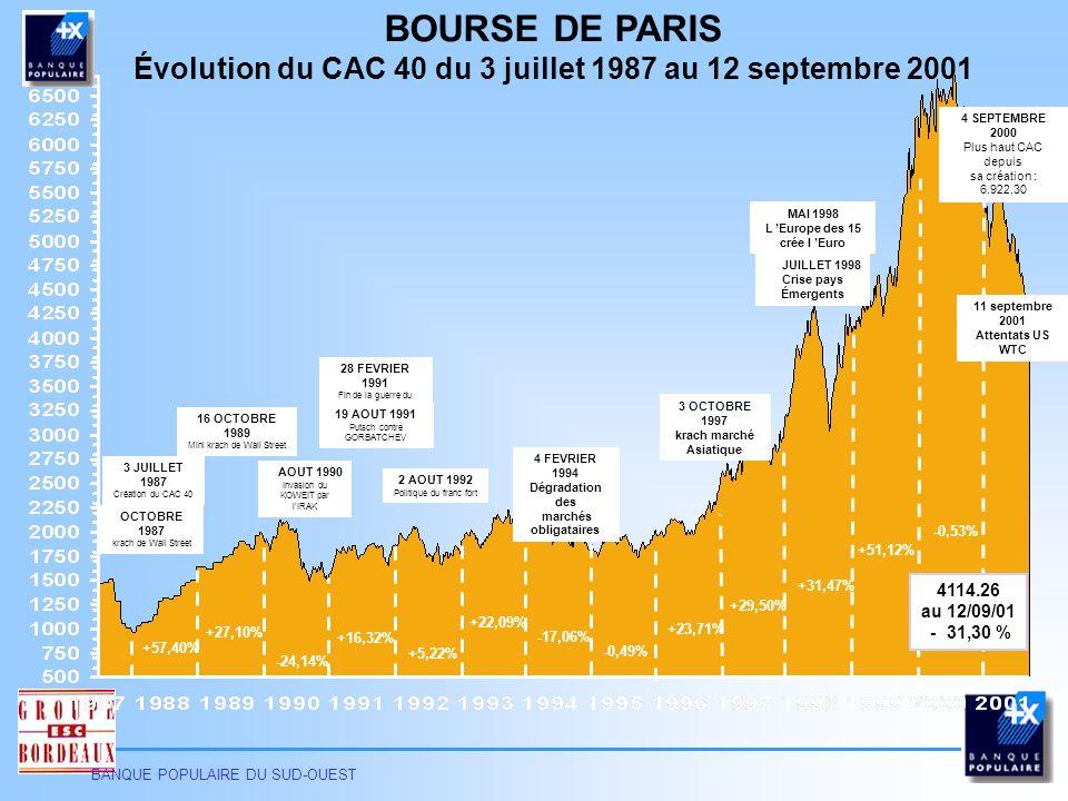 BOURSE DE PARIS Évolution du CAC 40 du 3 juillet 1987 au 12 septembre 2001. 30/03/2017. 4 SEPTEMBRE 2000.