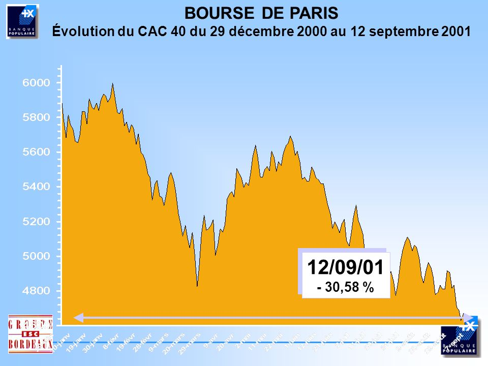 Évolution du CAC 40 du 29 décembre 2000 au 12 septembre 2001