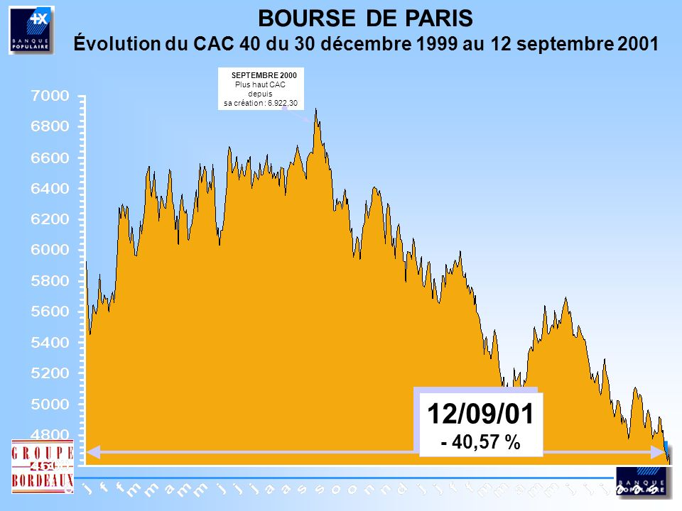 Évolution du CAC 40 du 30 décembre 1999 au 12 septembre 2001