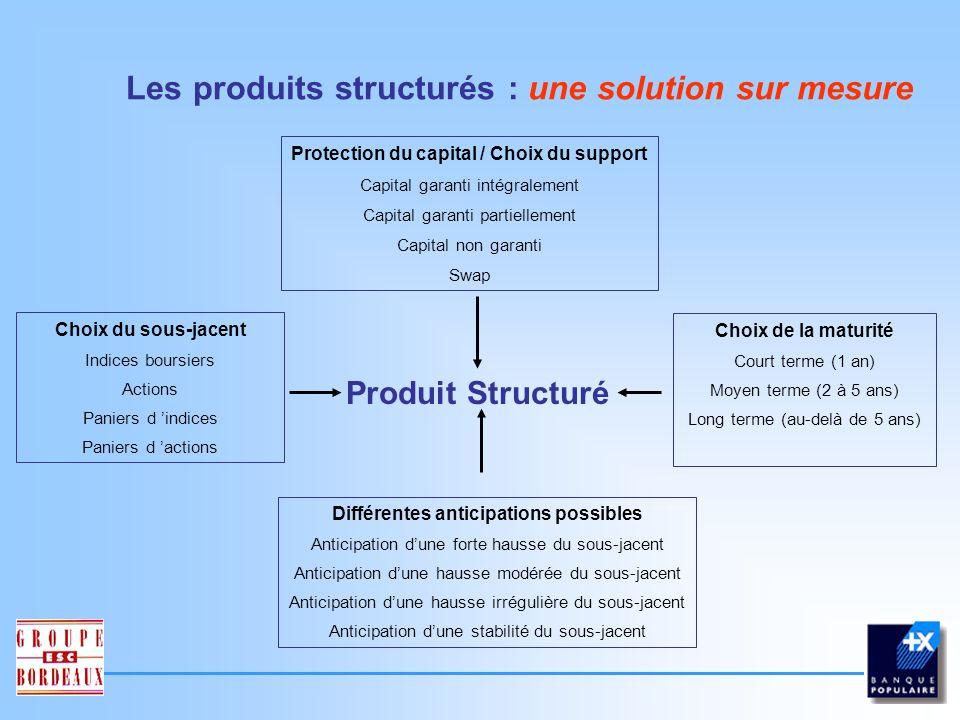 Les produits structurés : une solution sur mesure