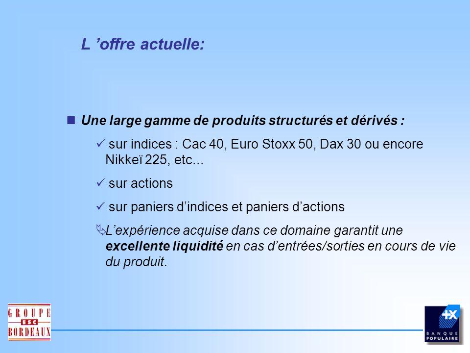 L 'offre actuelle: Une large gamme de produits structurés et dérivés :