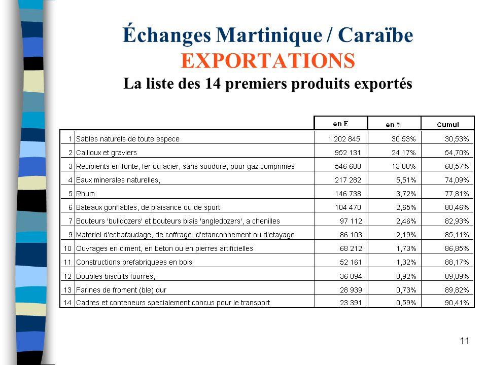 Échanges Martinique / Caraïbe EXPORTATIONS La liste des 14 premiers produits exportés