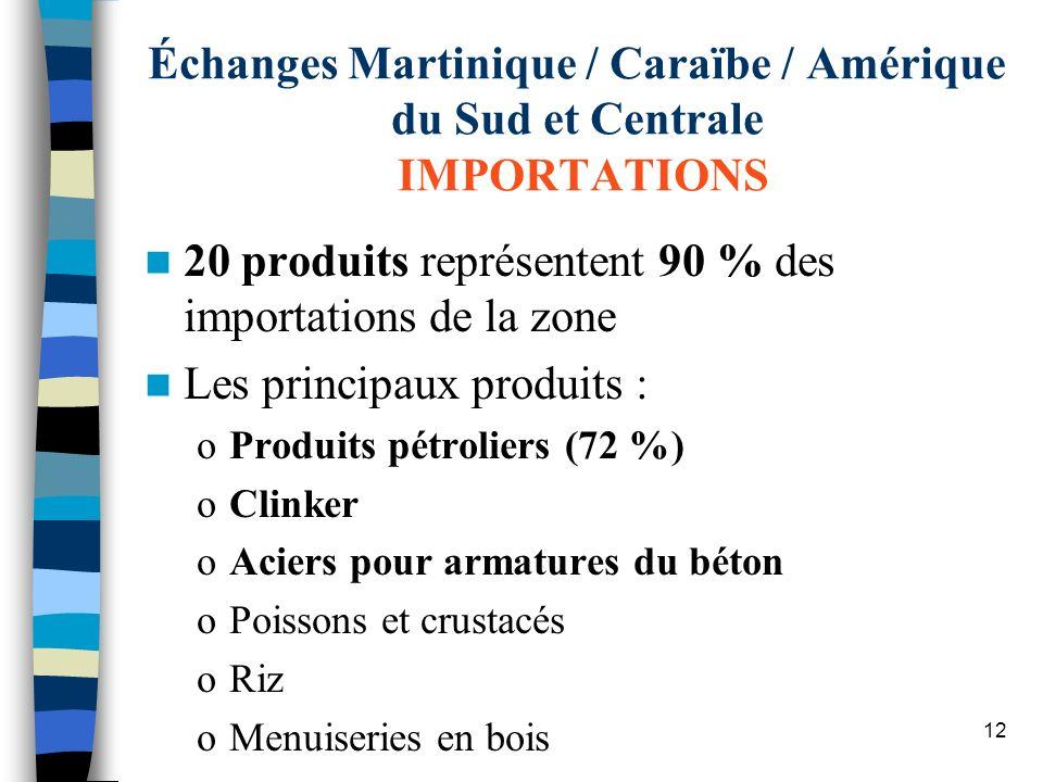 20 produits représentent 90 % des importations de la zone