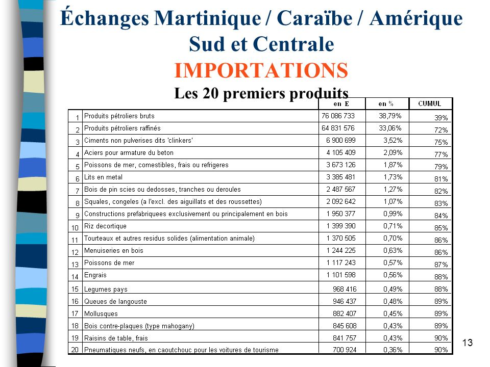 Échanges Martinique / Caraïbe / Amérique Sud et Centrale IMPORTATIONS Les 20 premiers produits