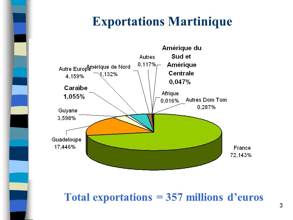 Exportations Martinique
