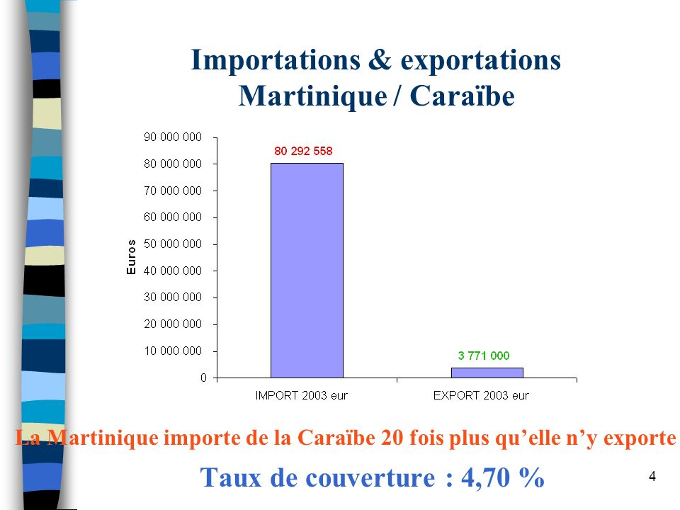 Importations & exportations Martinique / Caraïbe
