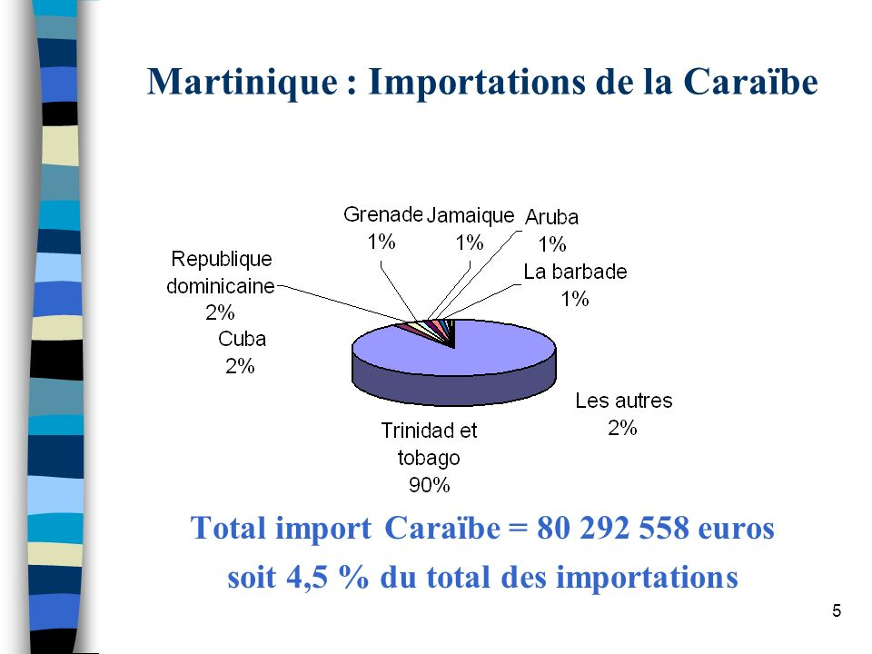 Martinique : Importations de la Caraïbe