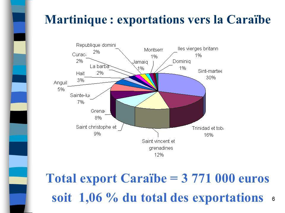 Martinique : exportations vers la Caraïbe