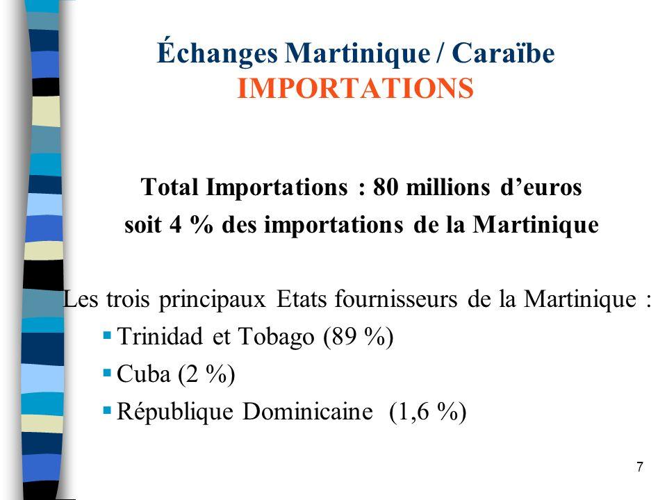 Échanges Martinique / Caraïbe IMPORTATIONS