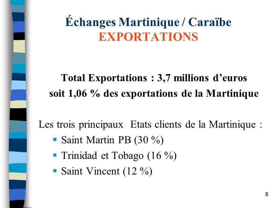 Échanges Martinique / Caraïbe EXPORTATIONS