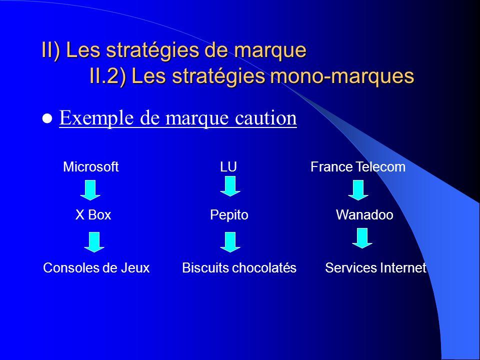 II) Les stratégies de marque II.2) Les stratégies mono-marques