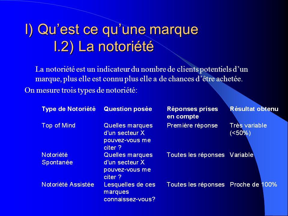 I) Qu'est ce qu'une marque I.2) La notoriété