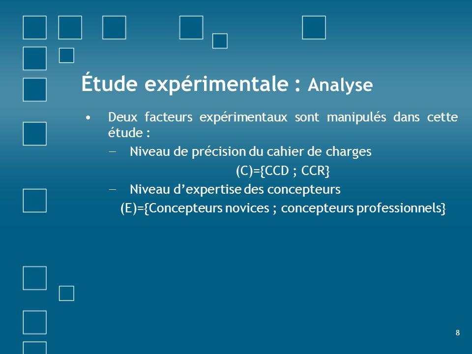 Étude expérimentale : Analyse