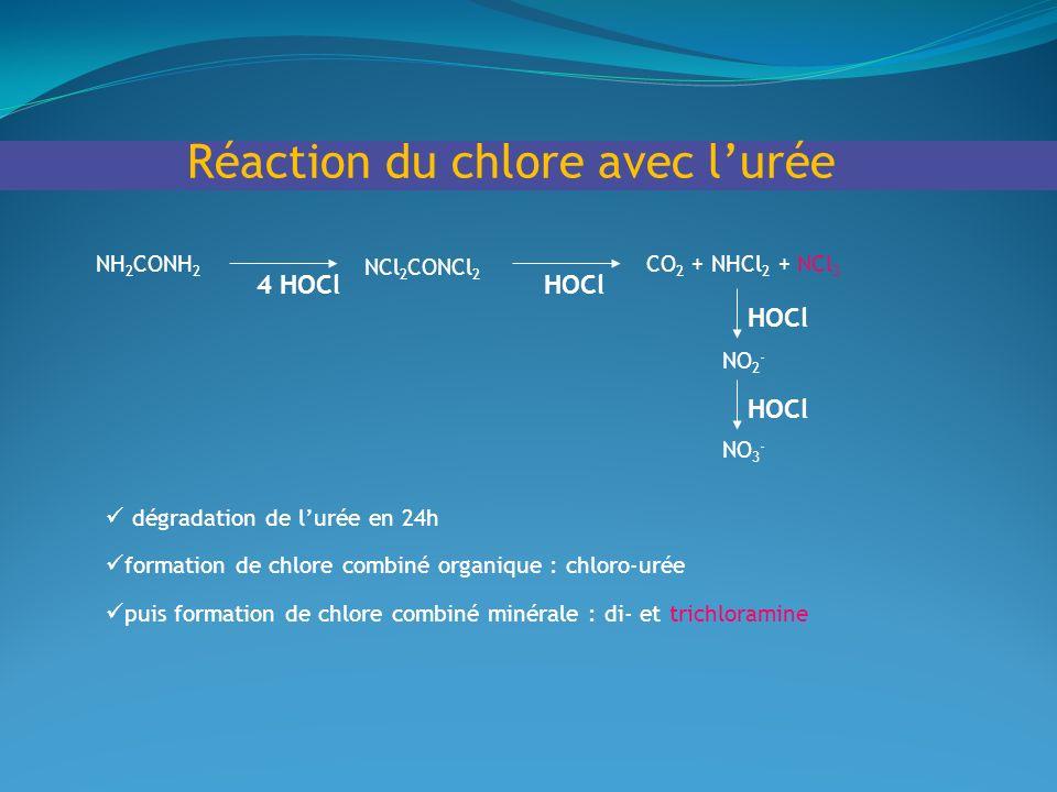 Réaction du chlore avec l'urée