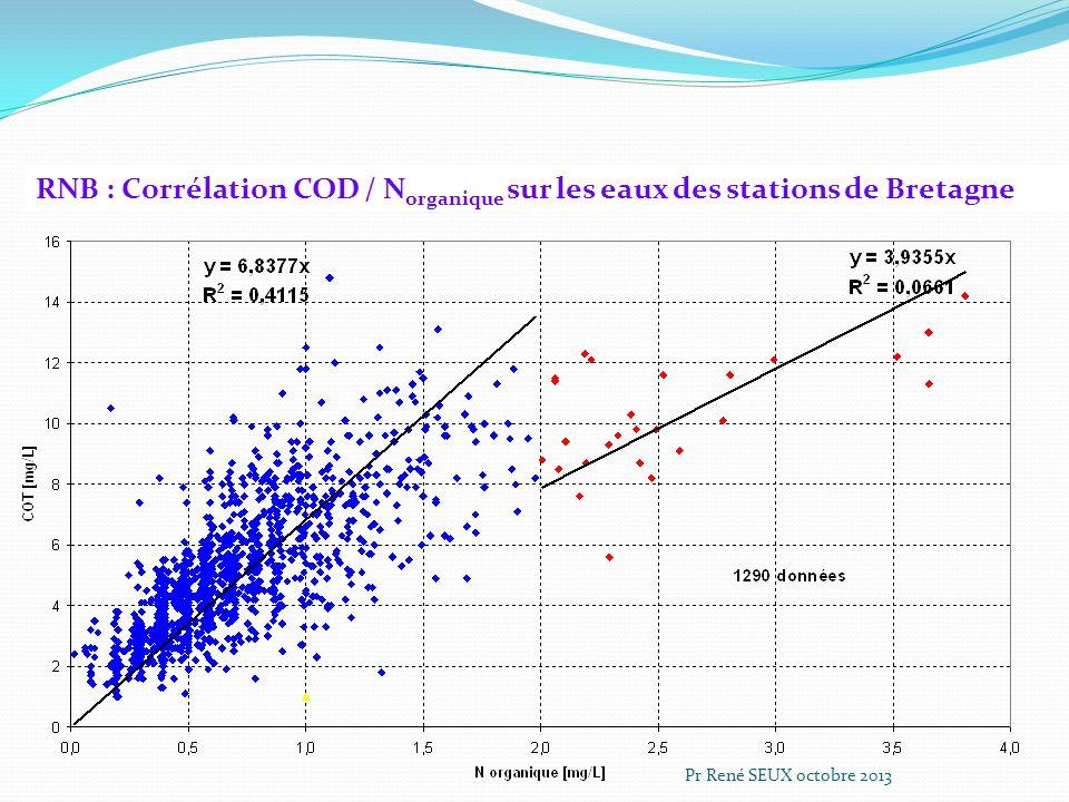 RNB : Corrélation COD / Norganique sur les eaux des stations de Bretagne