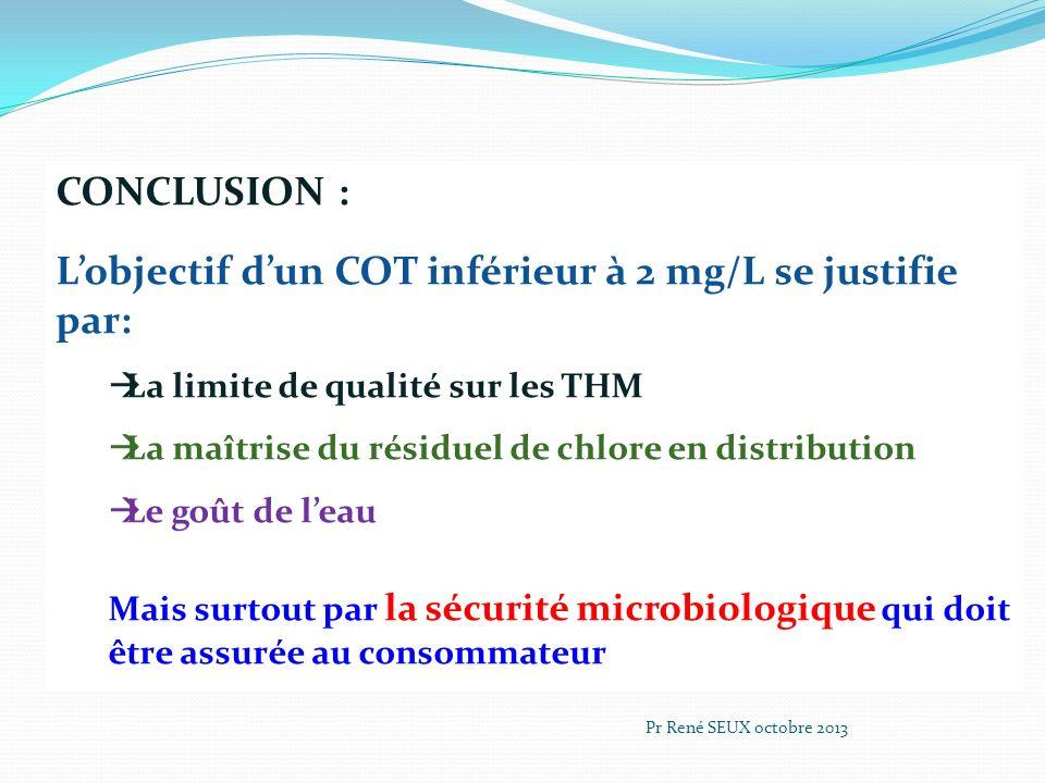 L'objectif d'un COT inférieur à 2 mg/L se justifie par:
