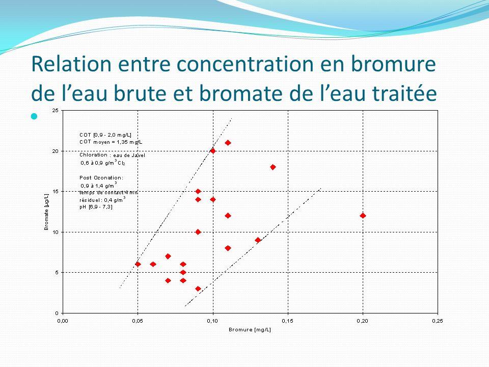 Relation entre concentration en bromure de l'eau brute et bromate de l'eau traitée