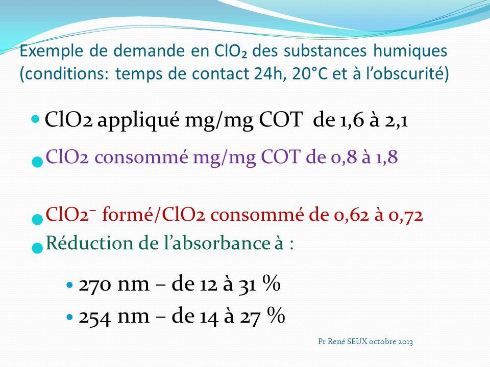 ClO2 consommé mg/mg COT de 0,8 à 1,8