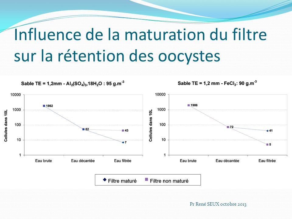 Influence de la maturation du filtre sur la rétention des oocystes