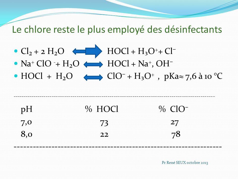 Le chlore reste le plus employé des désinfectants