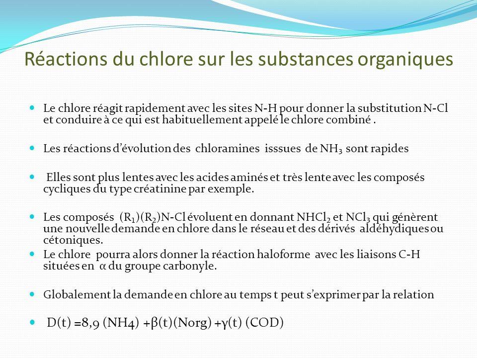 Réactions du chlore sur les substances organiques