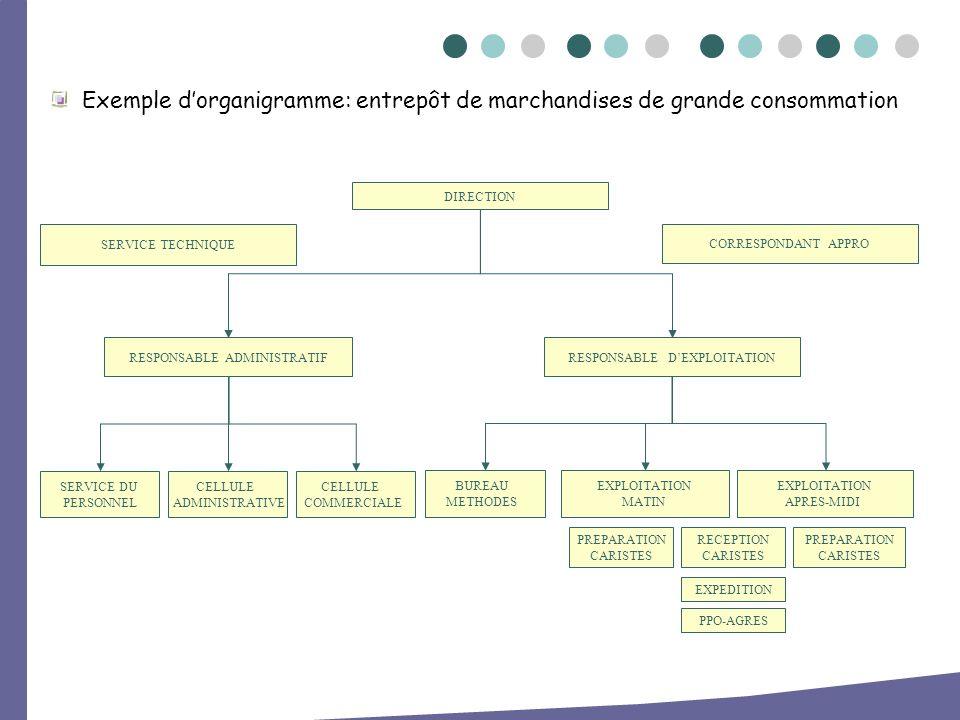 Exemple d'organigramme: entrepôt de marchandises de grande consommation