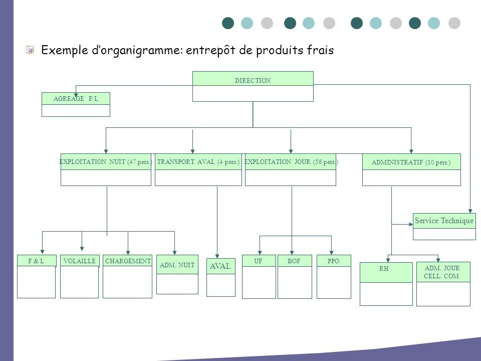 Exemple d'organigramme: entrepôt de produits frais