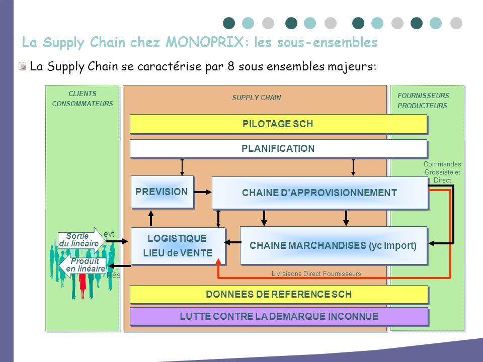La Supply Chain chez MONOPRIX: les sous-ensembles