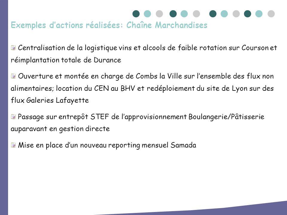 Exemples d'actions réalisées: Chaîne Marchandises