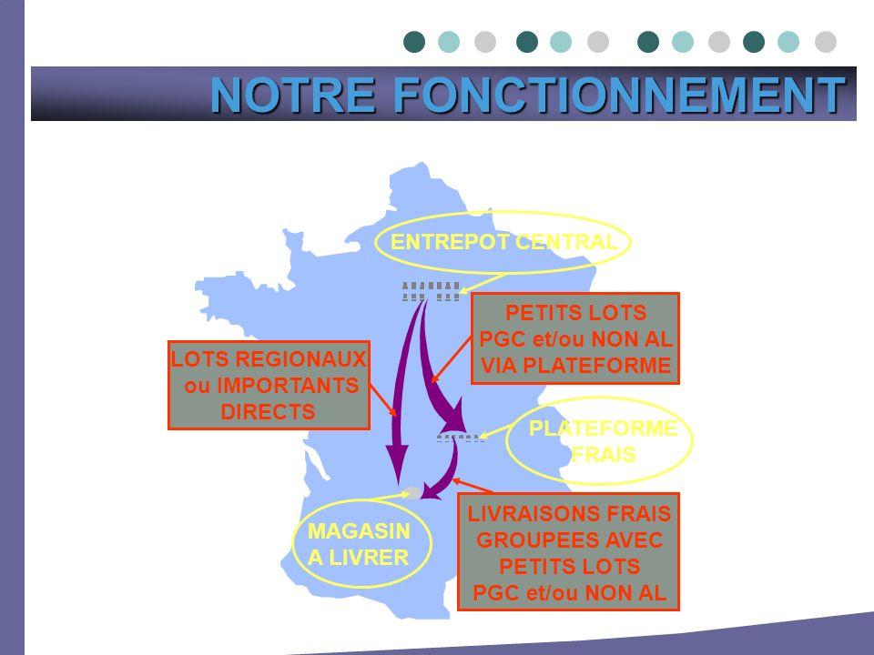 NOTRE FONCTIONNEMENT ENTREPOT CENTRAL