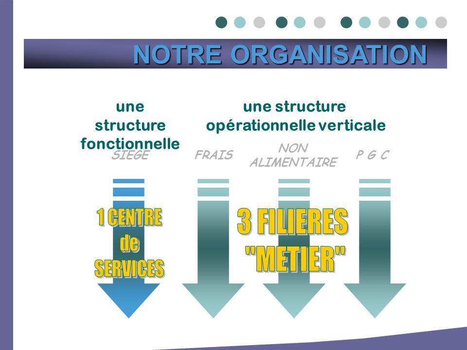 une structure fonctionnelle opérationnelle verticale