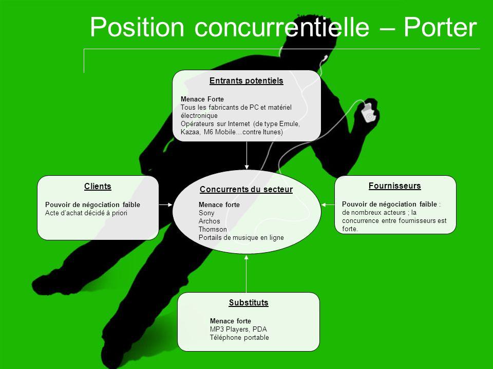 Position concurrentielle – Porter